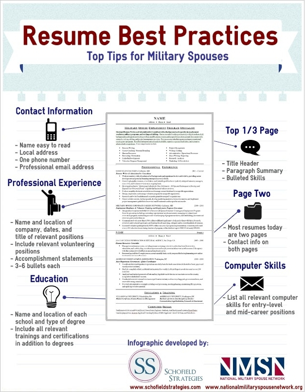 military spouse resume infographic best practices. Black Bedroom Furniture Sets. Home Design Ideas